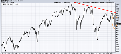 Nasdaq Composite Index heading south. Source: stockcharts.com