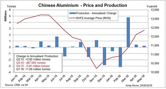 Reuters_MetalMiner Chart of the Week 062216_550