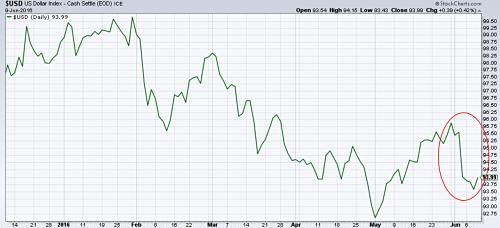 US dollar index falls in June. Source: stockcharts.com