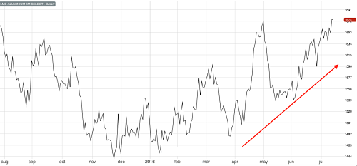 3M LME Aluminum Hits a 1-year high