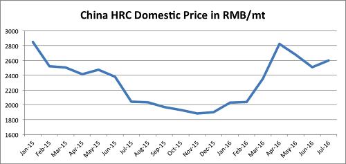 China HRC price. Source: MetalMiner Index
