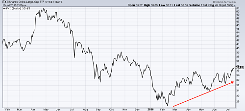 China stock market ETF hits a six month high. Source: MetalMiner analysis of stockcharts data