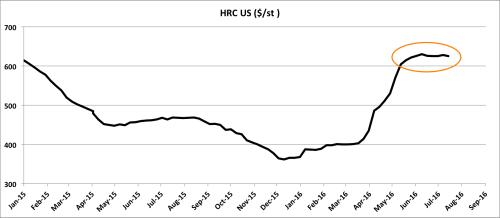 HRC US price. Source:MetalMiner Index