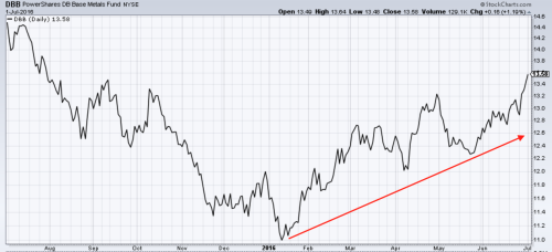 Industrial Metals ETF hits 11-month high. Source: stockcharts.com
