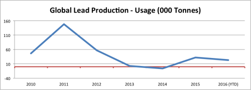 Lead Production vs Usage. Source: MetalMiner analysis of ILZSG data