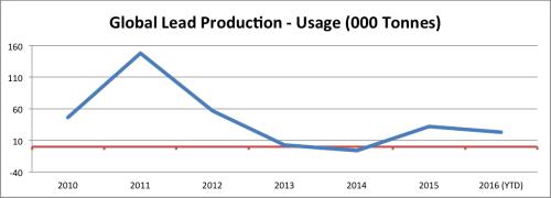 Lead Production vs Usage. Source: MetalMiner analysis of ILZSG data