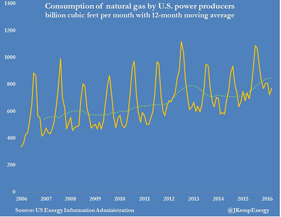 Source: Reuters/Energy Information Administration.