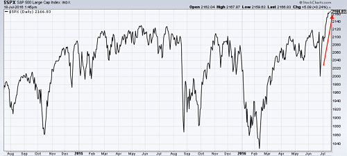 S&P Index makes all time highs. Source:MetalMiner analysis of stockcharts.com data