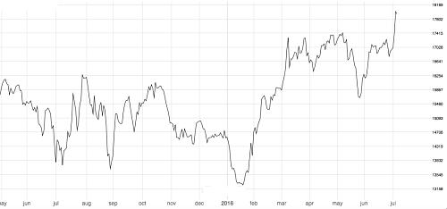 Tin hits a 16-month high