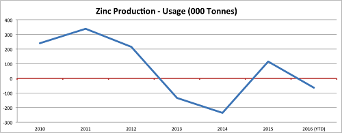 zinc production - usage