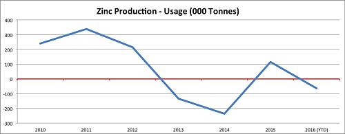 zinc production - usage