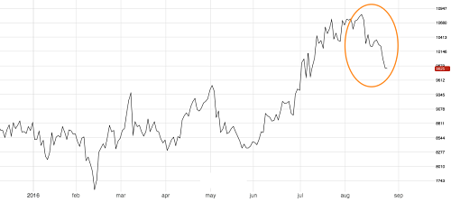 3M LME Nickel. Source: MetalMiner analysis of fastmarkets data