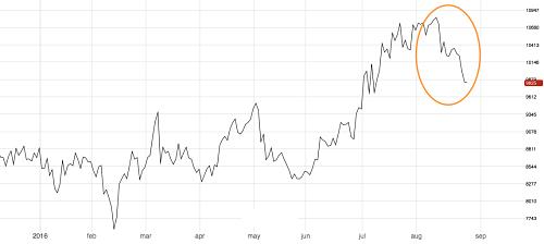 3M LME Nickel. Source: MetalMiner analysis of fastmarkets data