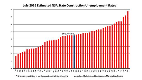 Construction_unemployment_rates_550_083116