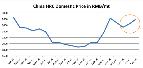 HRC China rose in July and August. Source: MetalMiner Index