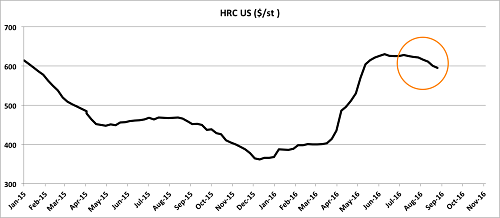 HRC US prices fell in July and August. Source: MetalMiner Index