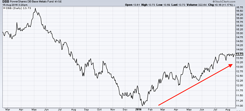 Industrial Metals ETF rises to a 13-month high. Source: MetalMiner analysis of @Stockcharts.com data.