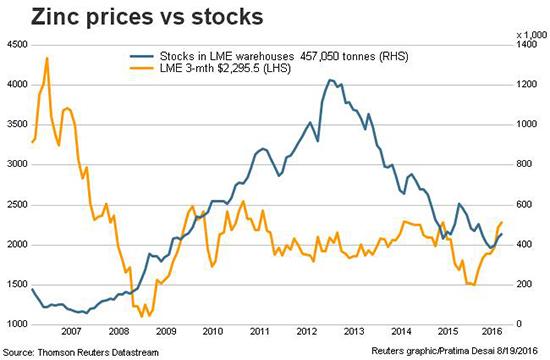 Reuters_zinc_prices_vs_zinc_stocks_550_081616