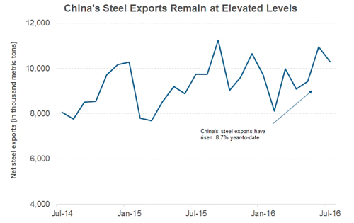 China's steel exports remain at elevated levels. Source: MarketRealist