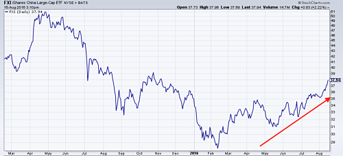The Chinese stock market ETF hits a nine-month high. Source: MetalMiner analysis of @Stockcharts.com data.