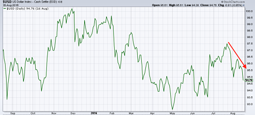 US Dollar Index falls since late July. Source: MetalMiner analysis of stockcharts.com data