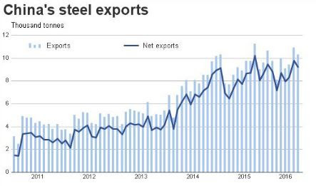 Chart of the Week: Chinese Steel Exports Continue to Rise