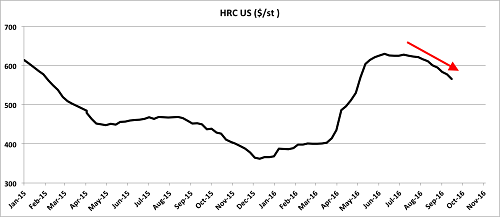HRC prices correcting since August. Source: MetalMiner analysis of stockcharts.com