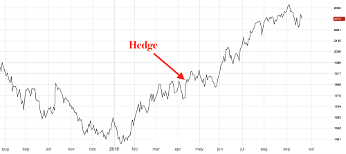In April buyers should have hedged zinc one year out