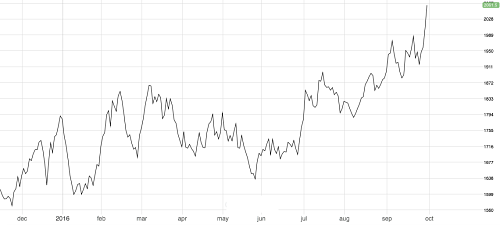 Lead hits a 17-month high. Source: fastmarkets.com