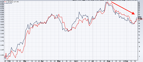 US Steel (in Blue) and AK Steel (in red) stock prices. Source: MetalMiner analysis of stockcharts.com data