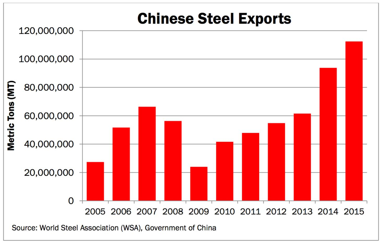 china-steel-exports-2005-to-2015