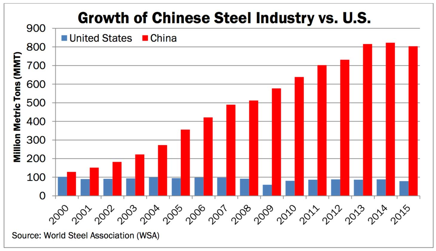 growth-china-steel-industry-vs-US-2000-2015