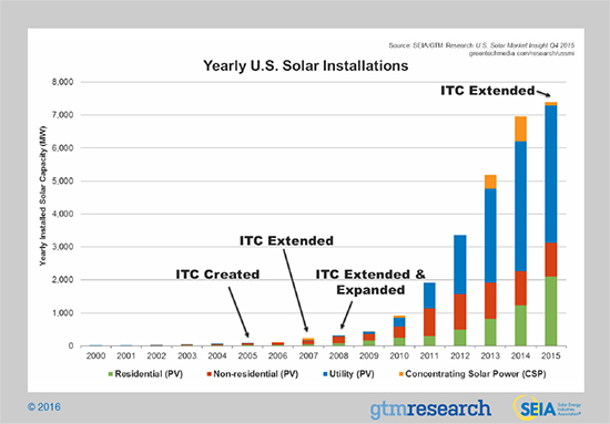 gtm_research-SolarGrowth_092816_550