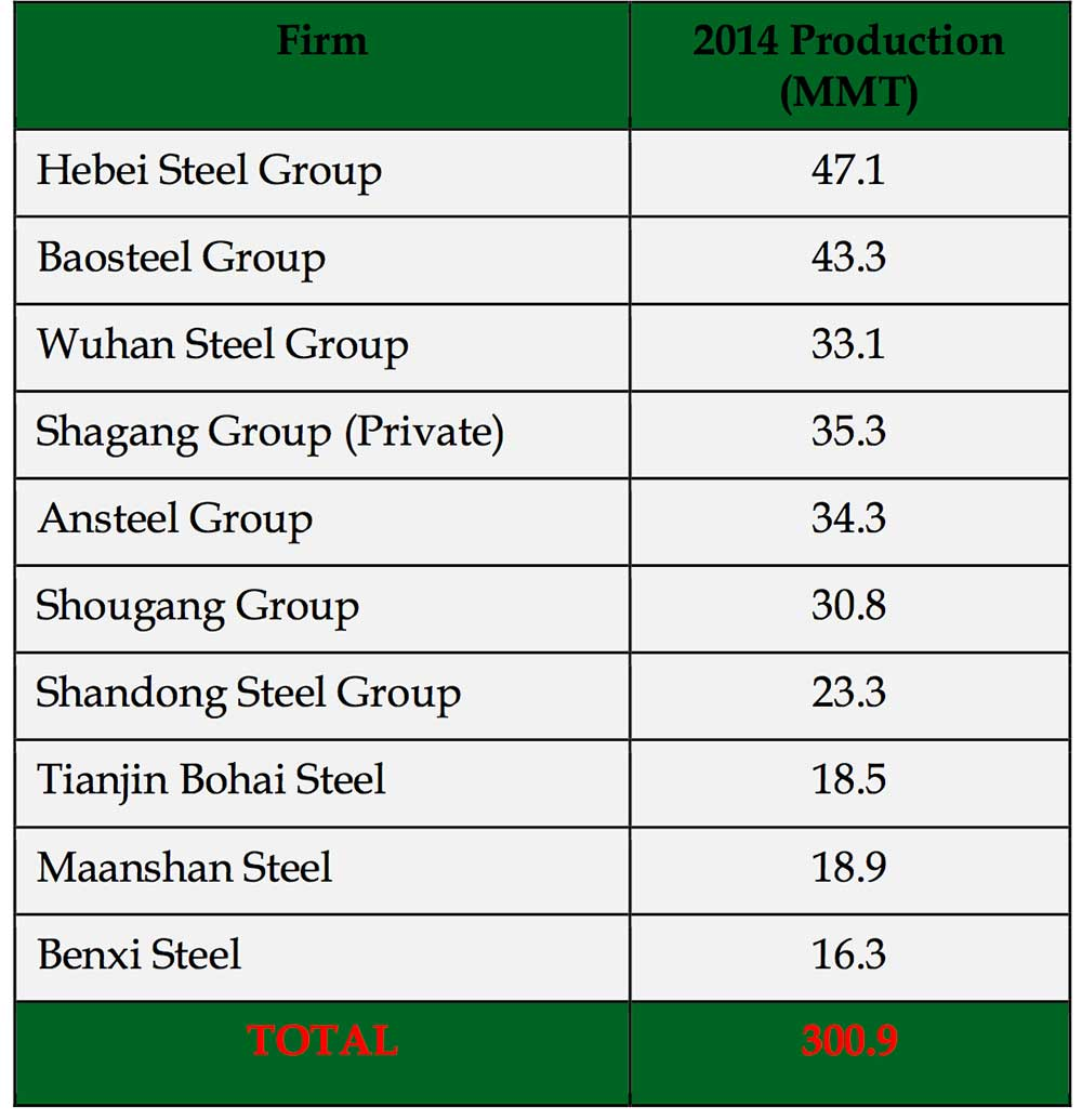 top 10 list china steel companies