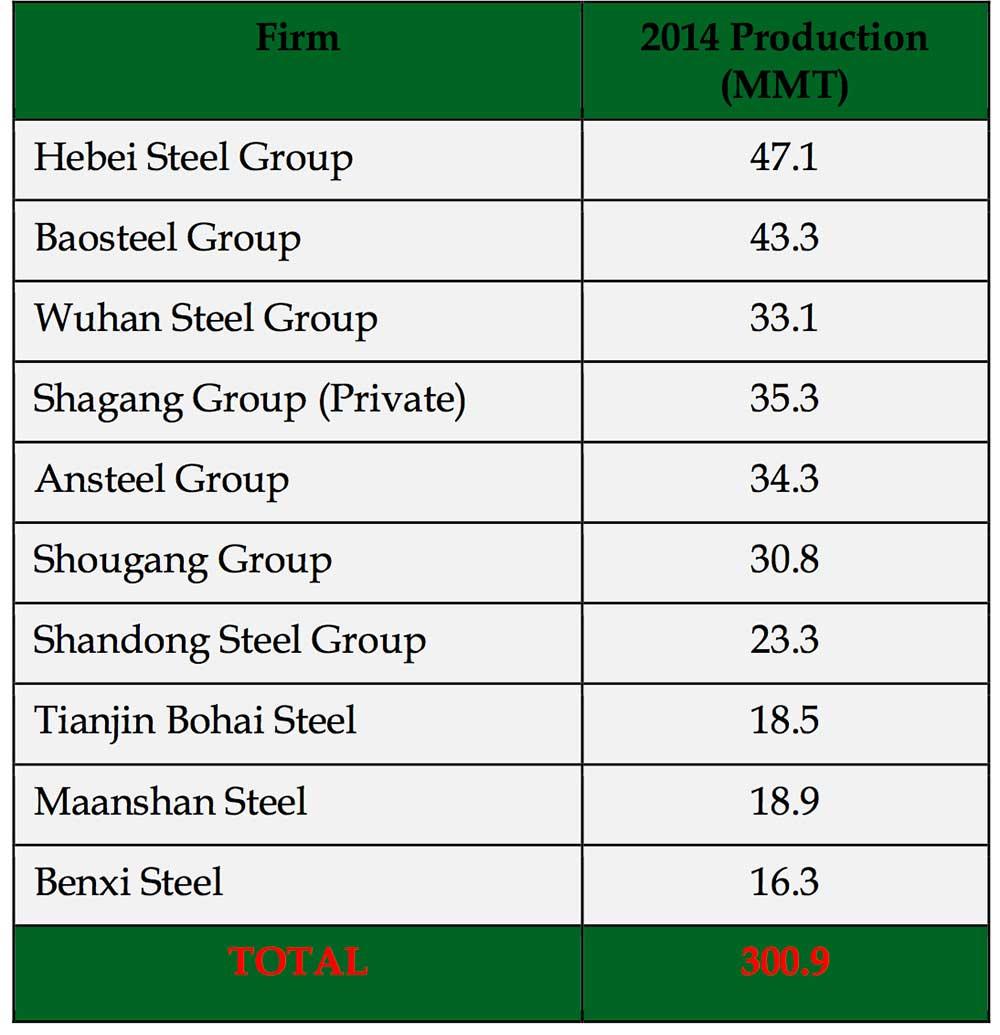 top 10 list china steel companies