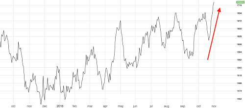 3M LME aluminum price hits 15 month high. Source: fastmarkets.com
