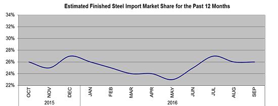 AISI_Steel_market_shart_550_102816