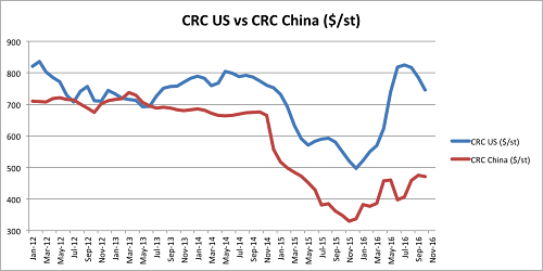 CRC US vs CRC China since 2012