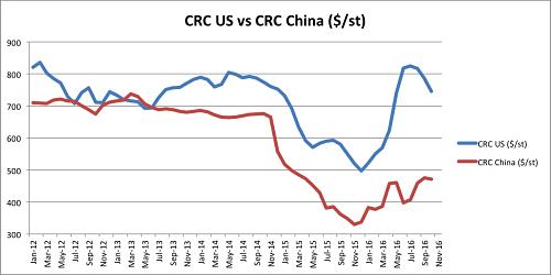 CRC US vs CRC China since 2012