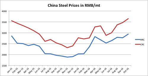 China steel prices hit new highs in October. Source: MetalMiner Index