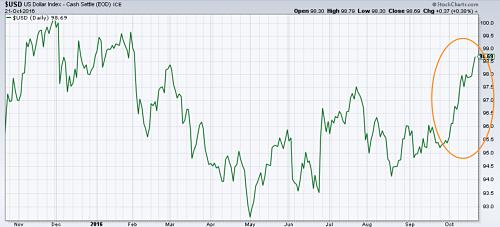 Dollar Index rises in October. Source: Metalminer analysis of stockcharts.com data