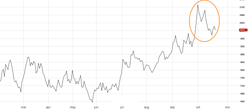 Lead pulls back following Q3 price rally. Source: MetalMiner analysis of fast markets.com data