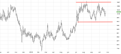 Nickel prices holding well, setting up for an upside move. Source: MetalMiner analysis of fast markets.com data