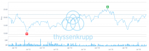 Source ThyssenKrup
