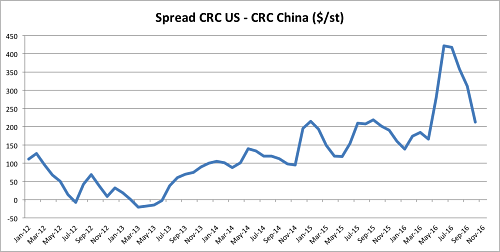 Spread CRC US - CRC China. Source: MetallMiner Index