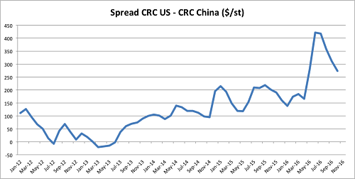 Spread CRC US - CRC China