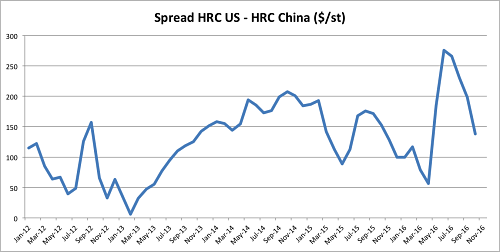 Spread HRC US - HRC China. Source: MetalMiner Index