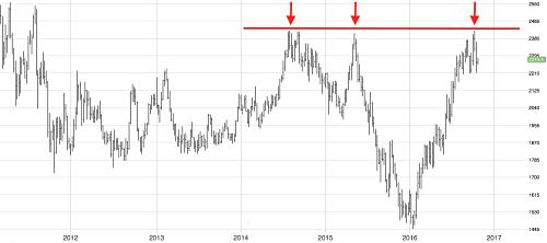 Zinc faces long-term resistance level. Source: MetalMiner analysis of fastmarkets.com data