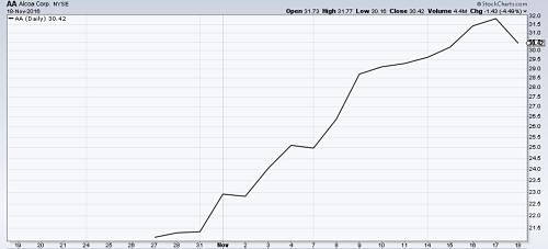 Alcoa shares have risen near 50% since the company split. Source: MetalMiner analysis of stockcharts.com data