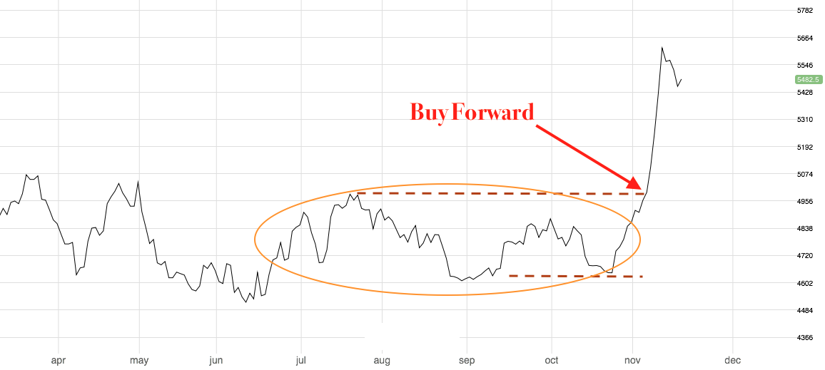 The beginning of November was a great moment to buy Copper forward after a price consolidation